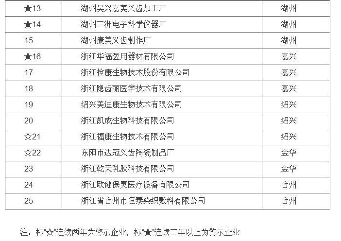 质量信用黑名单:浙江34家医疗器械生产企业在列