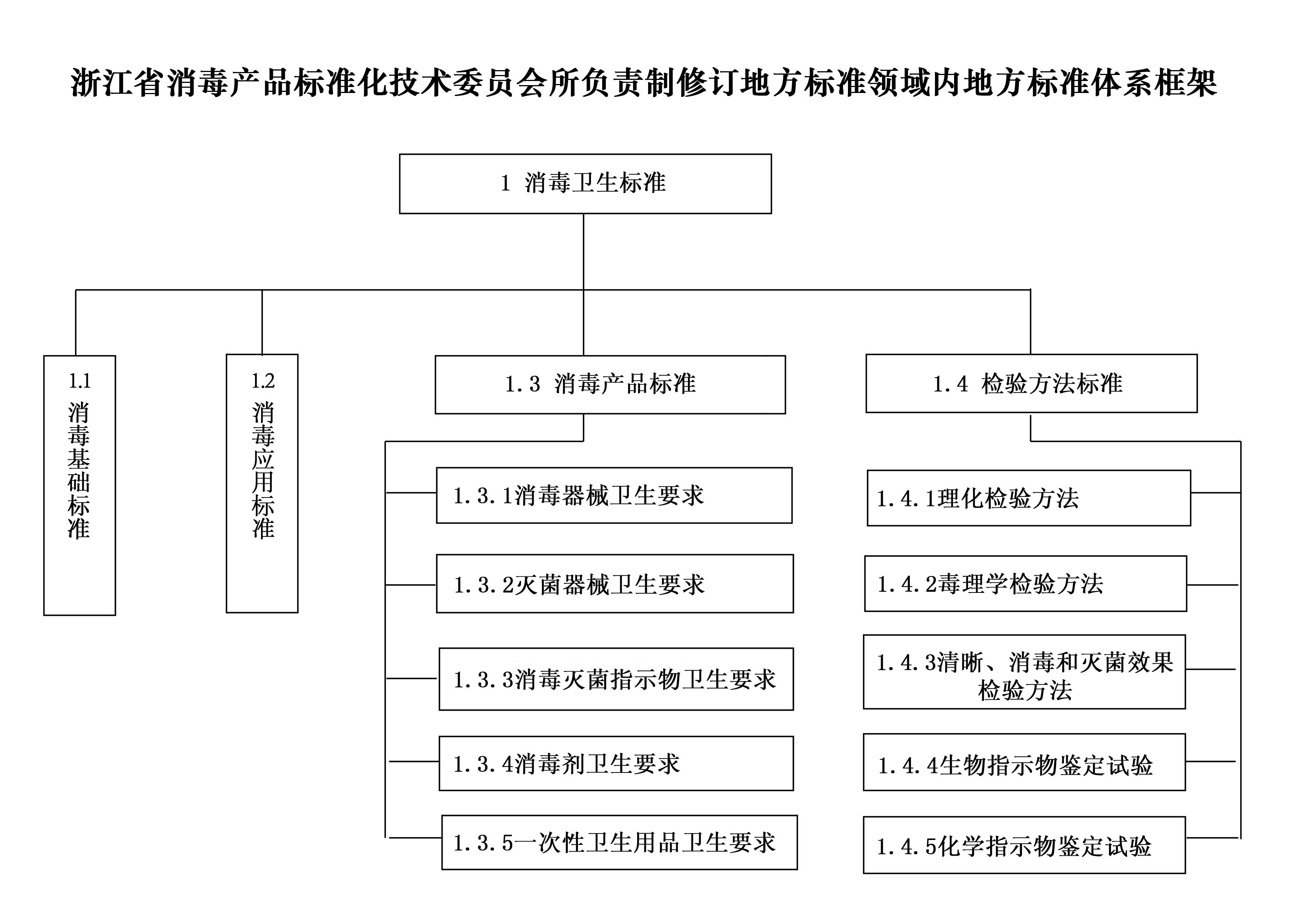 浙江省bob娱乐标技委地方标准体系框架